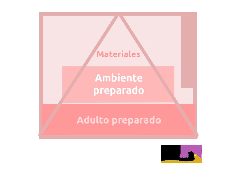 piramide-montessori
